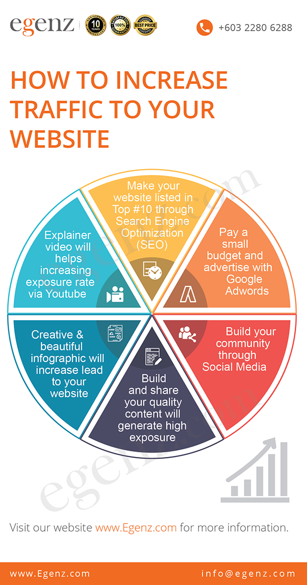 How-To-Increase-Traffic-To-Your-Website-Infographic-Mobile-Egenz.com