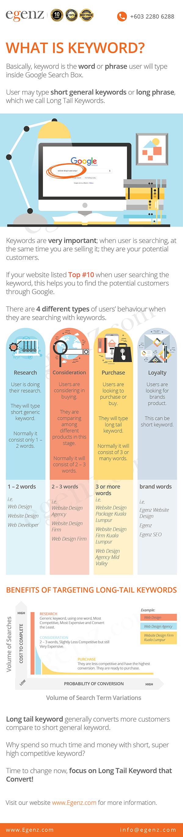 Infographic-How-To-Write-A-Successful-Website-Content-Egenz.com