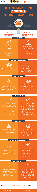 Infographic-Offline-Marketing-Versus-Internet-Marketing-Egenz.com